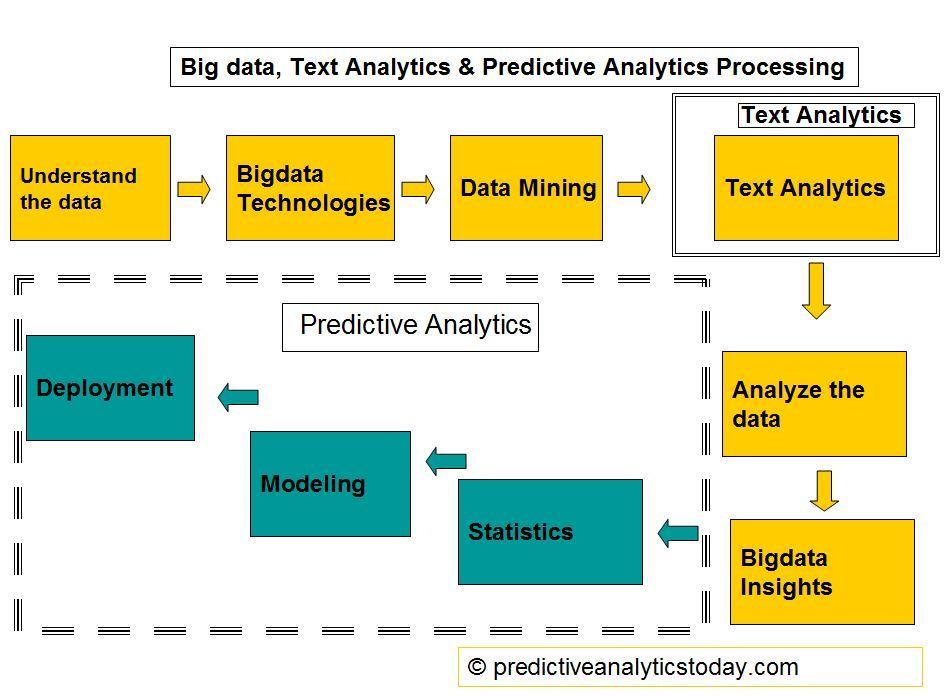 Big Data, Text Analytics, Predictive Analytics processing