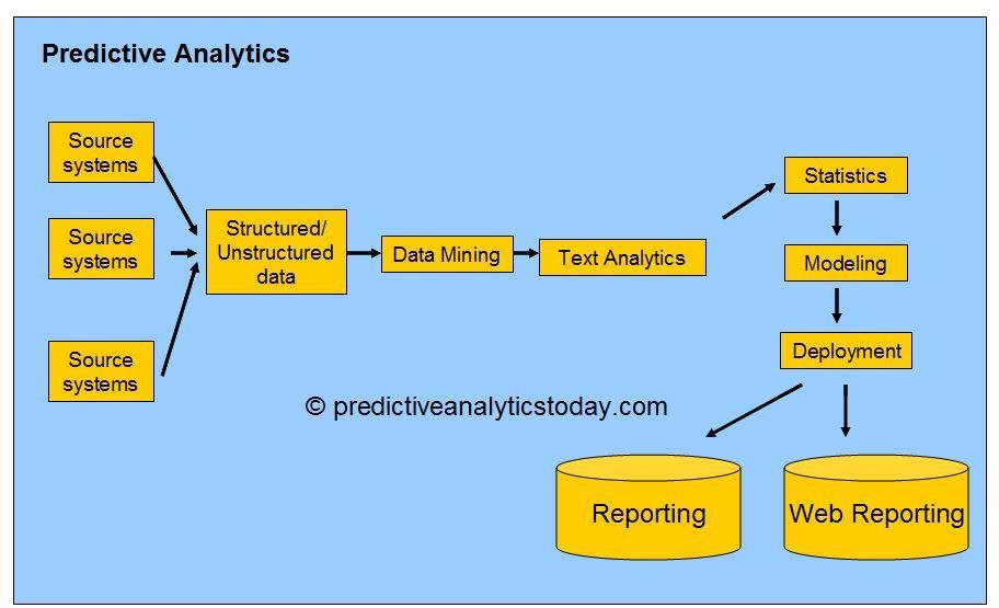 Predicitve Analytics