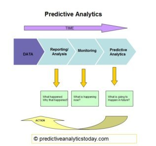 Predictive Analytics Value Chain
