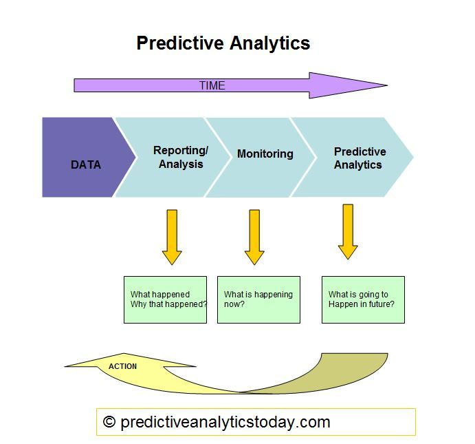What is predictive analytics? - Definition from WhatIs.com