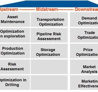 Predictive Analytics in Oil and Gas