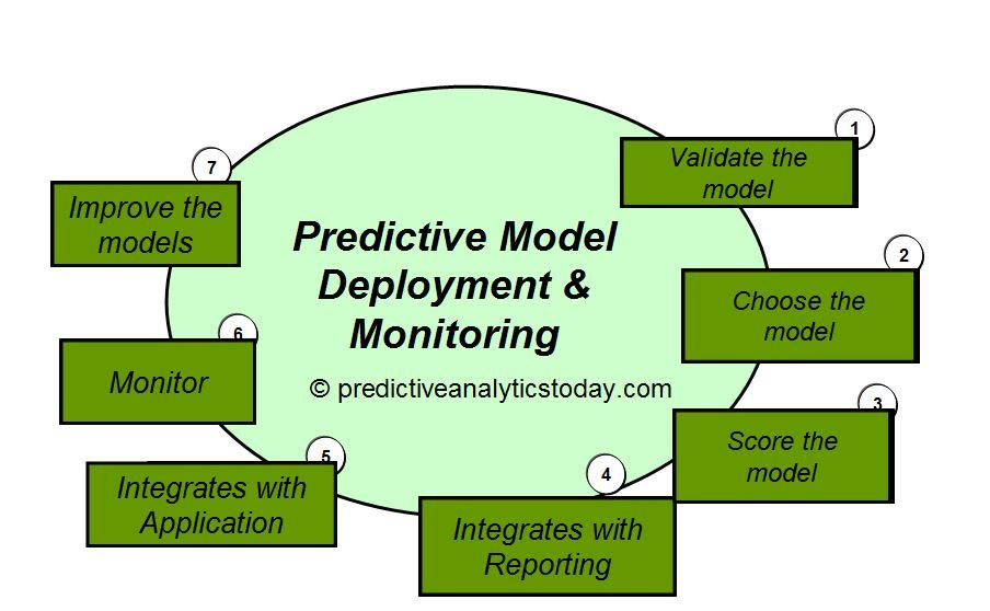 Predictive Model Deployment & Monitoring