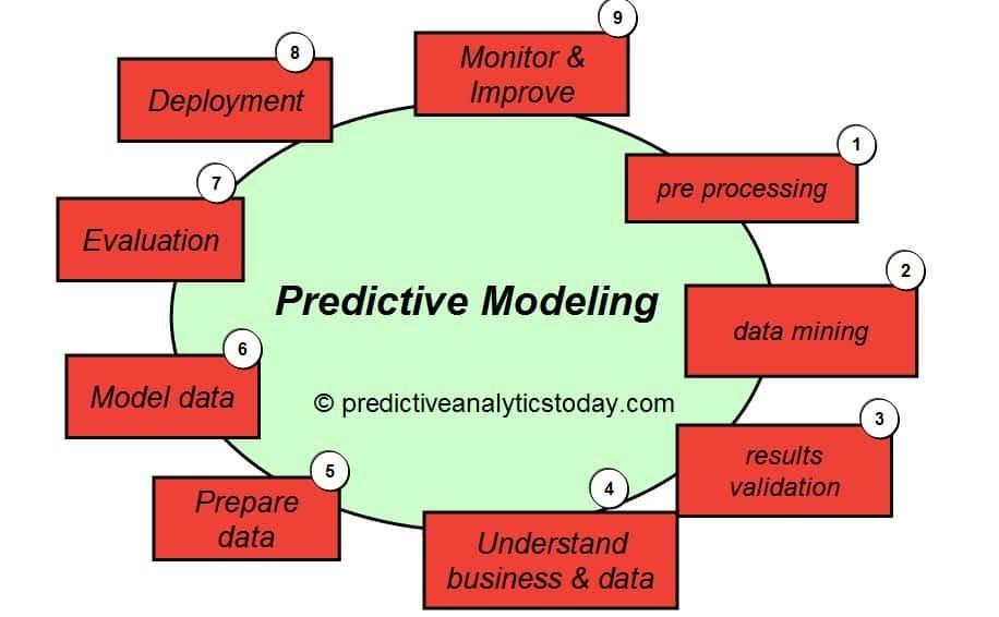 Predictive Modeling in Banking