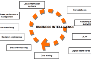 Top Business Intelligence Tools