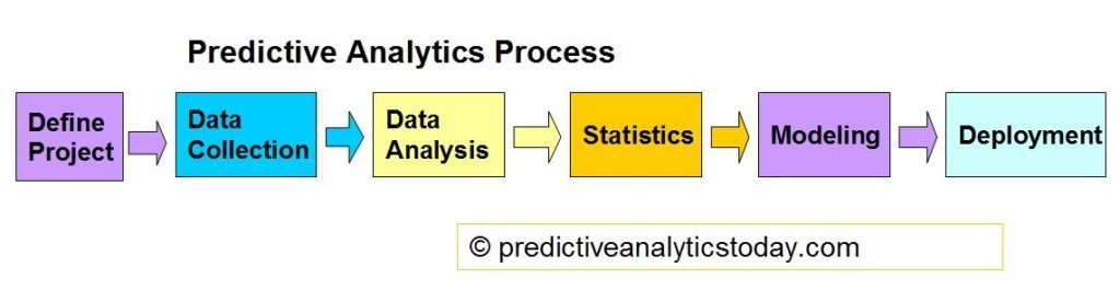 Predictive Analytics Process Flow