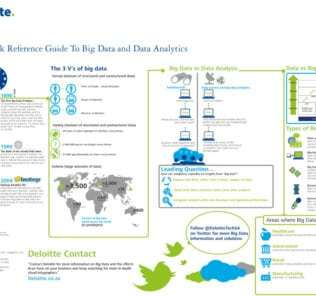 Big data and Big data analytics quick reference