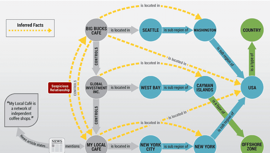 Top 15 Free Graph Databases - Compare Reviews, Features, Pricing in