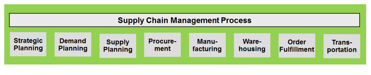 Supply Chain Management Process - Compare Reviews, Features