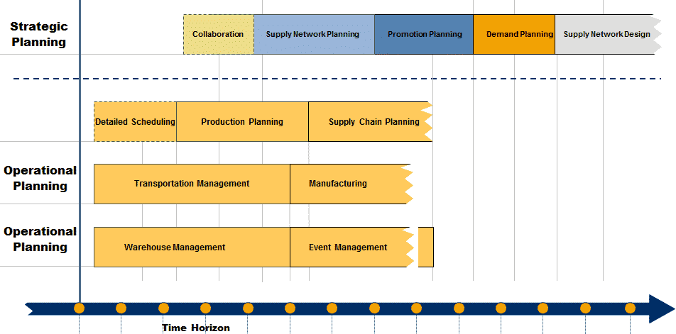 Supply Chain Planning and Supply Chain Execution - Compare