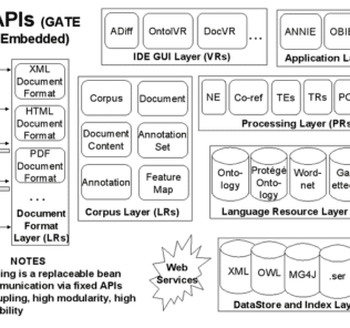 GATE Components