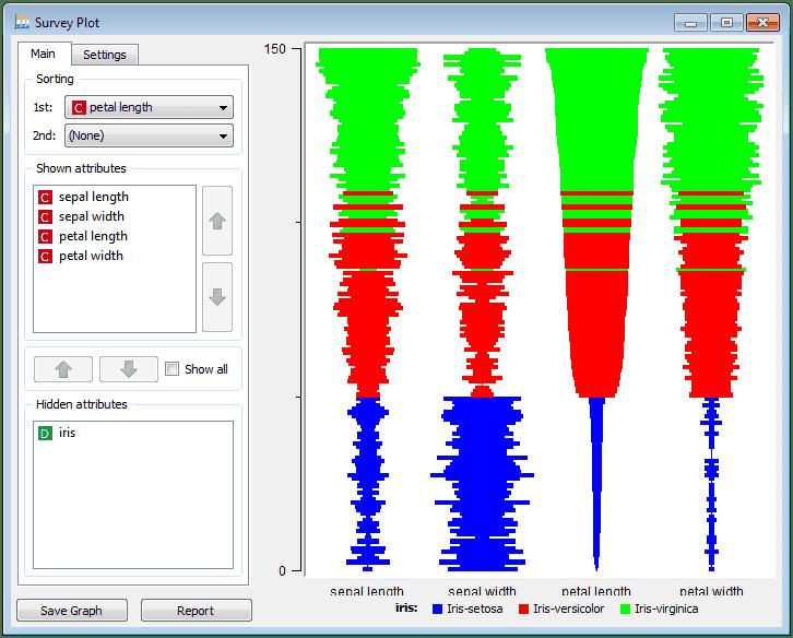 Orange-Survey plot