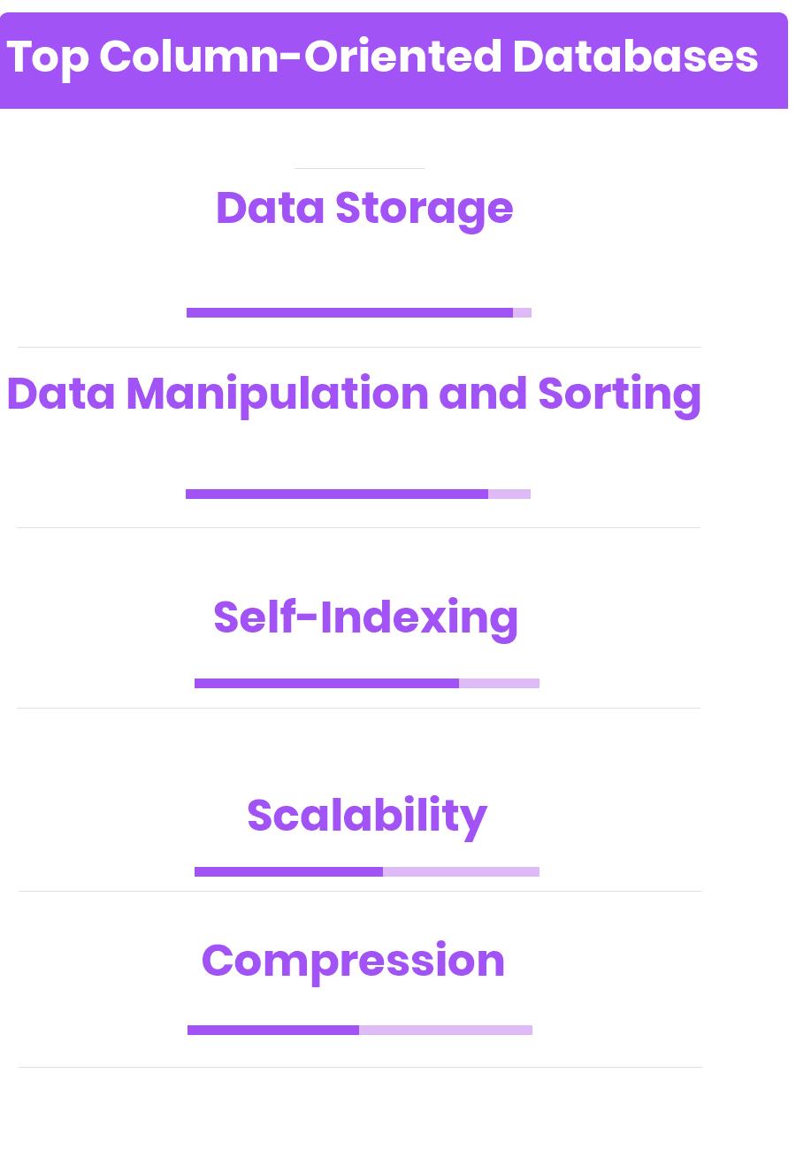 Top Column-Oriented Databases