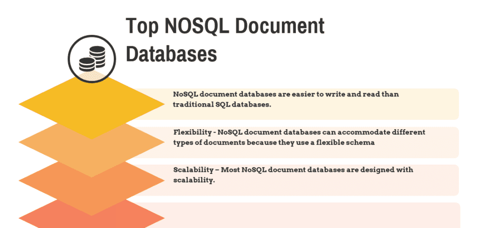 Top 12 NoSQL Document Databases in 2020 - Reviews, Features ...