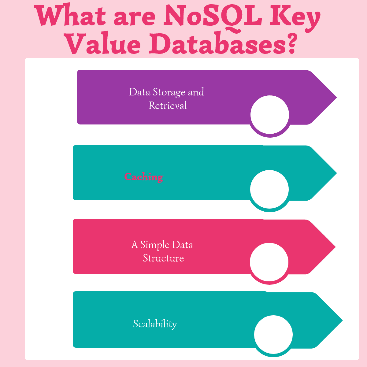 Top 8 NoSQL Key Value Databases - Compare Reviews, Features, Pricing