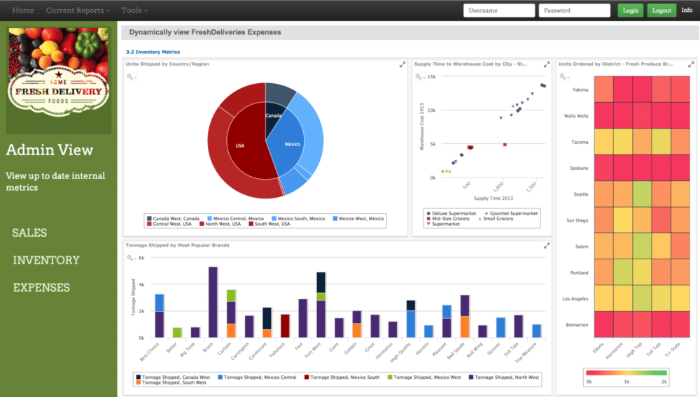 Jaspersoft Business Intelligence Suite - Compare Reviews, Features