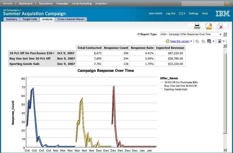 IBM Campaign