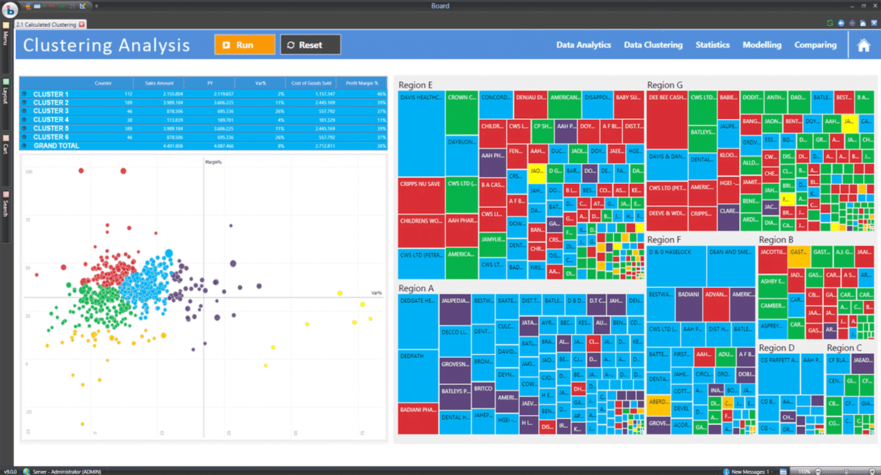 Self Service Analysis and Smarter Decision making using BOARD