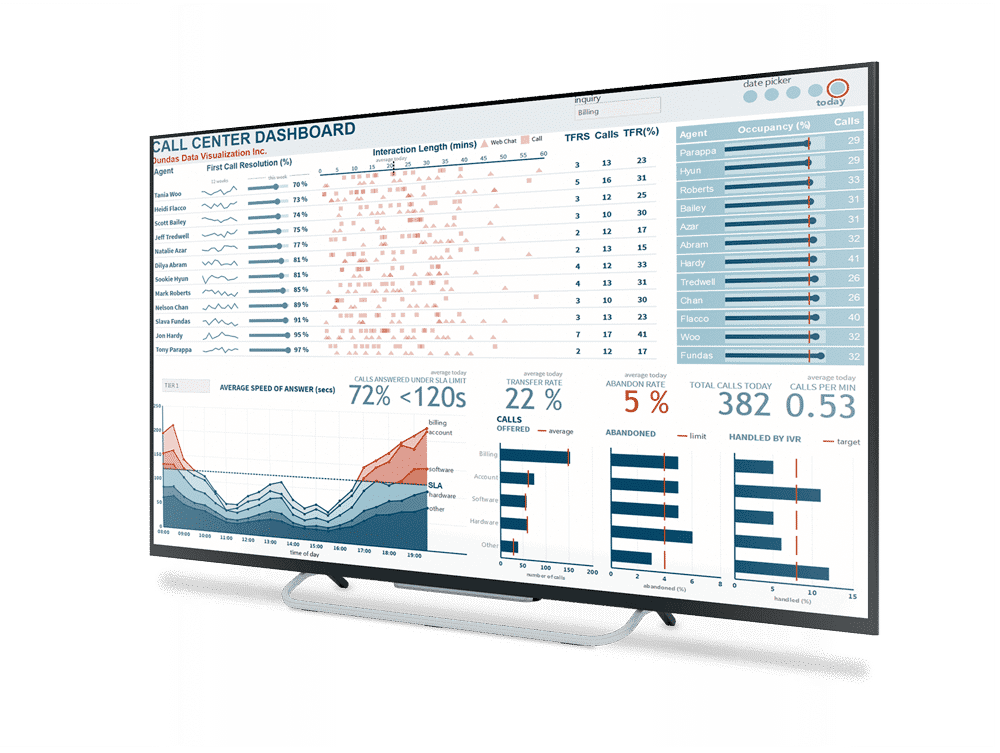Dundas dashboard, reporting and data analytics software