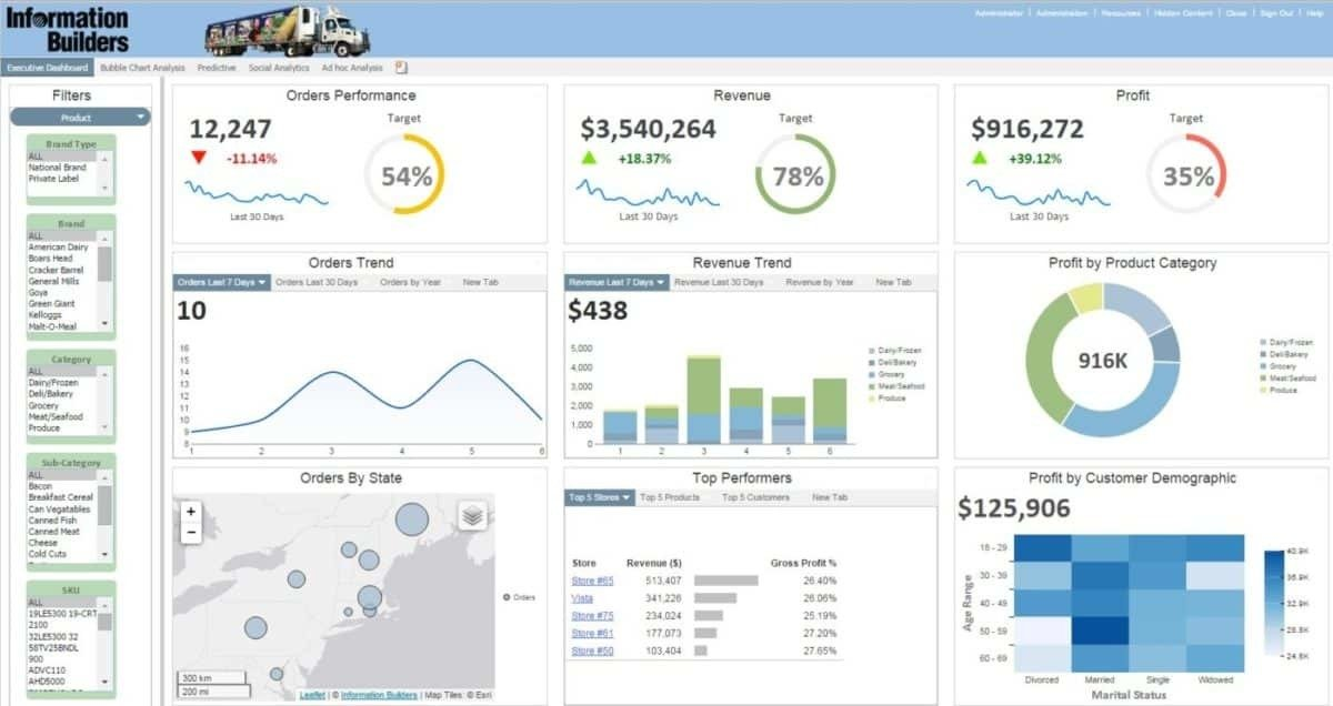 150 Open Source, Free and Top Dashboard Software - Compare