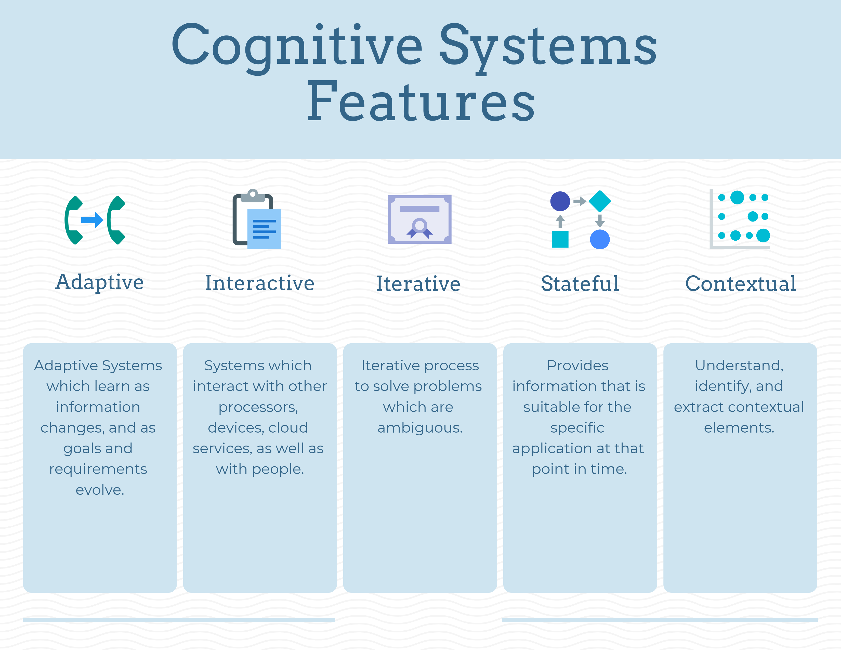 Cognitive Computing Features