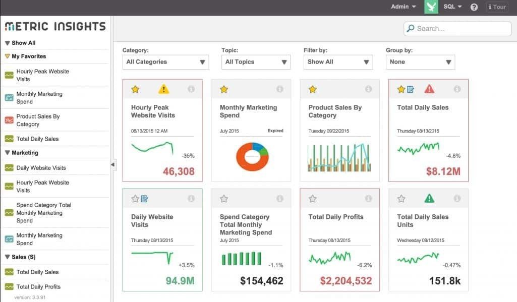Metric Insights Push Intelligence for data driven organizations
