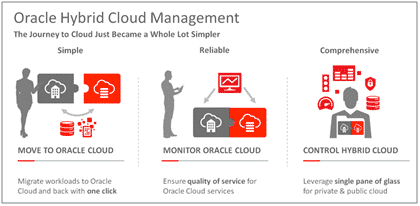 Oracle Enterprise Manager - Compare Reviews, Features, Pricing in