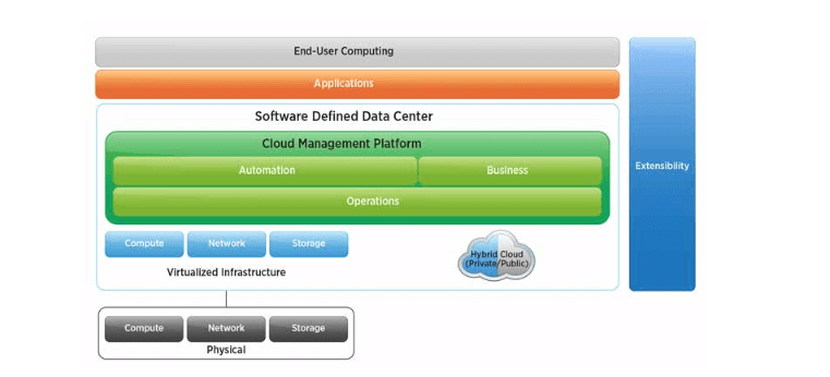Vmware 10 Reviews and Pricing