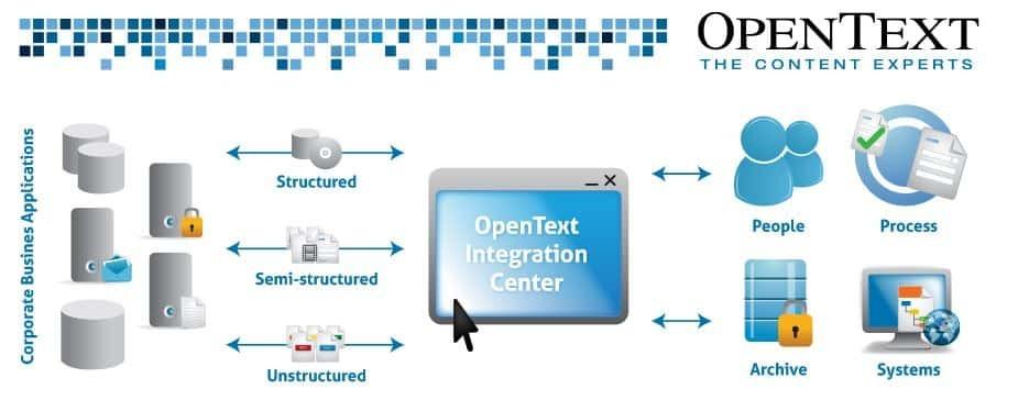 OpenText Integration Center - Compare Reviews, Features