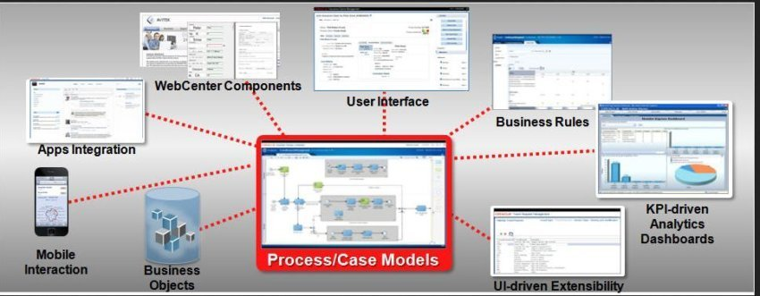 oracle-business-process-management