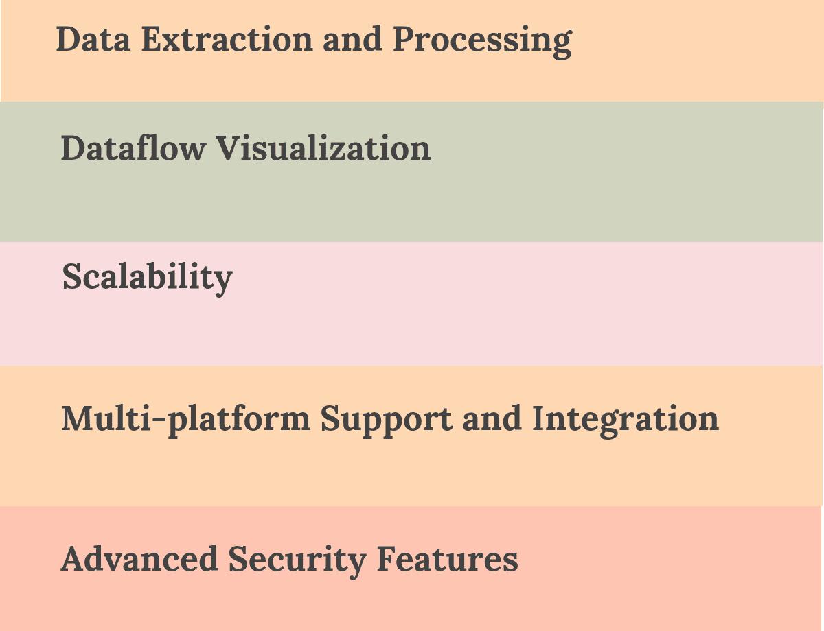 Top Data Ingestion Tools