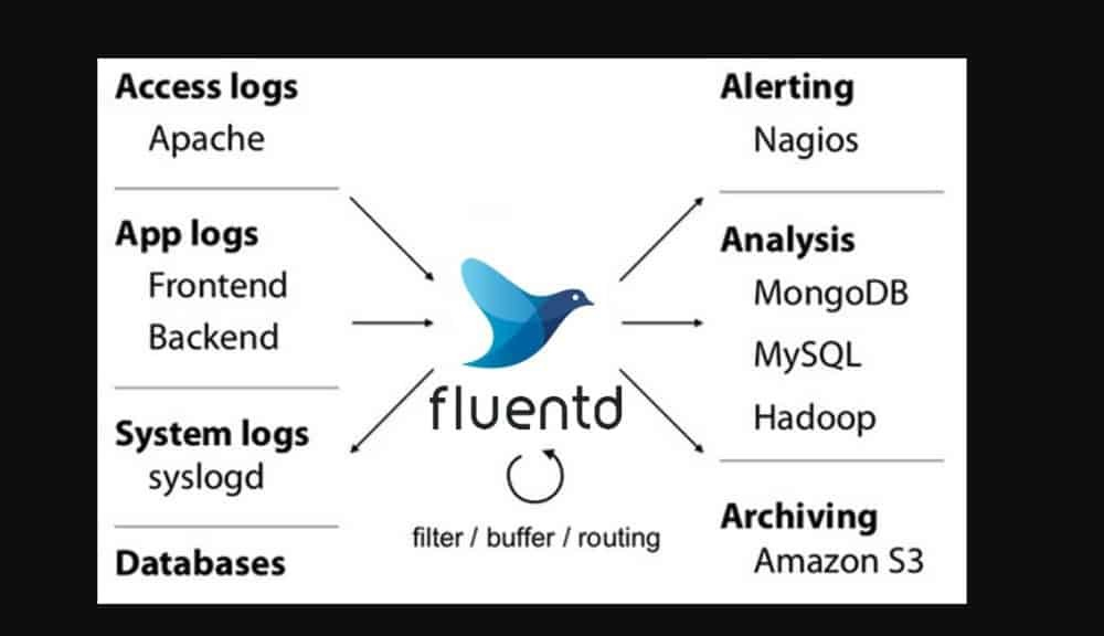 Fluentd - Compare Reviews, Features, Pricing in 2019 - PAT RESEARCH