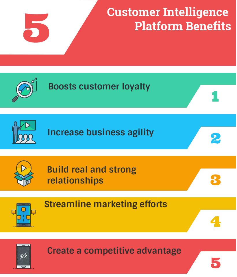 Customer Intelligence Platform Benefits