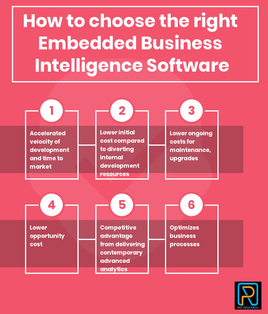 How to Select the Best Embedded Business Intelligence Software for Your Business
