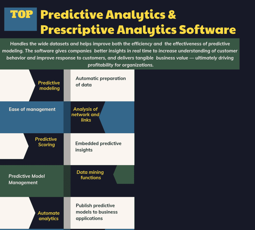 Top 52 Predictive Analytics & Prescriptive Analytics Software