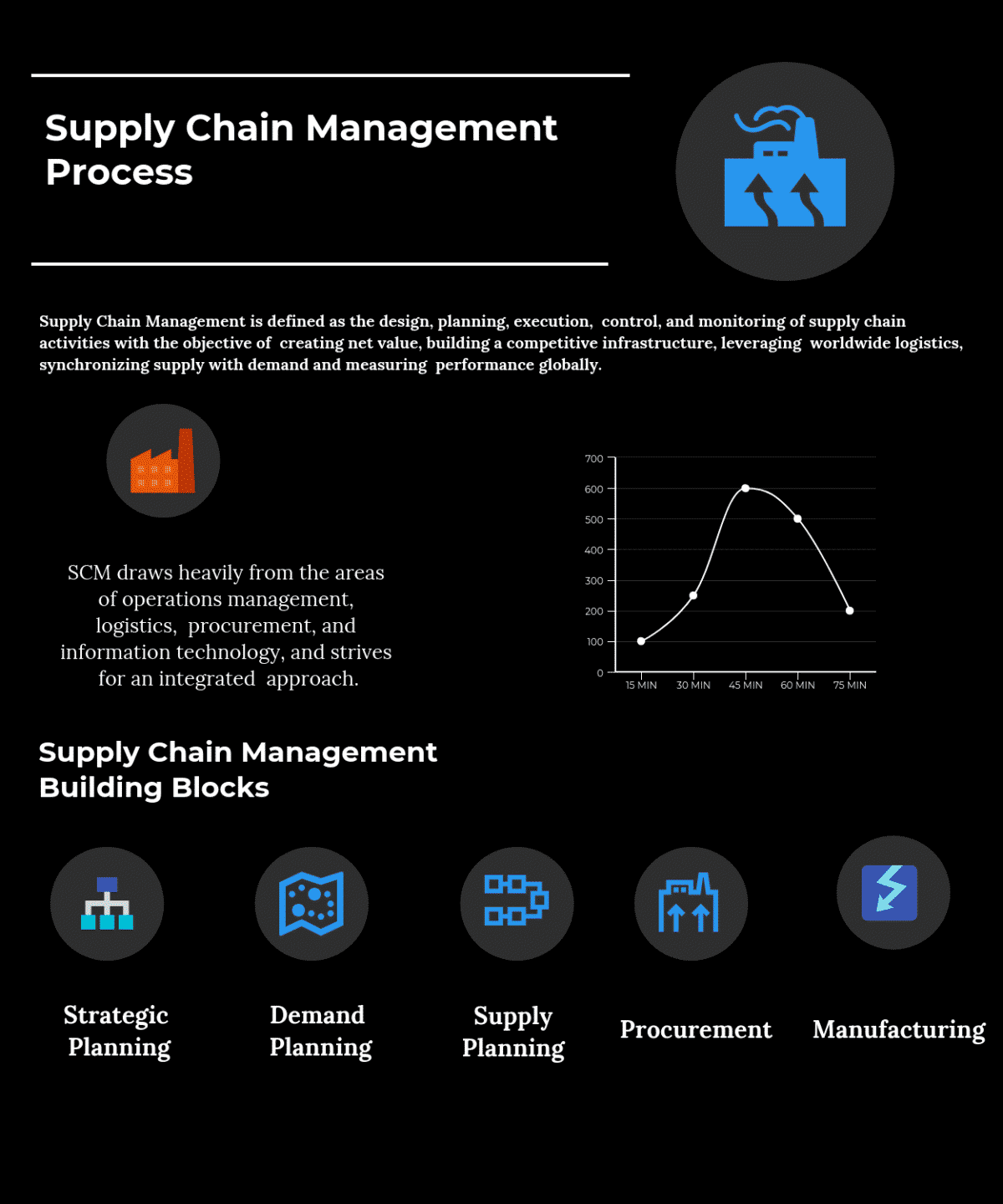 Pricing Process: Supply Chain Management Process