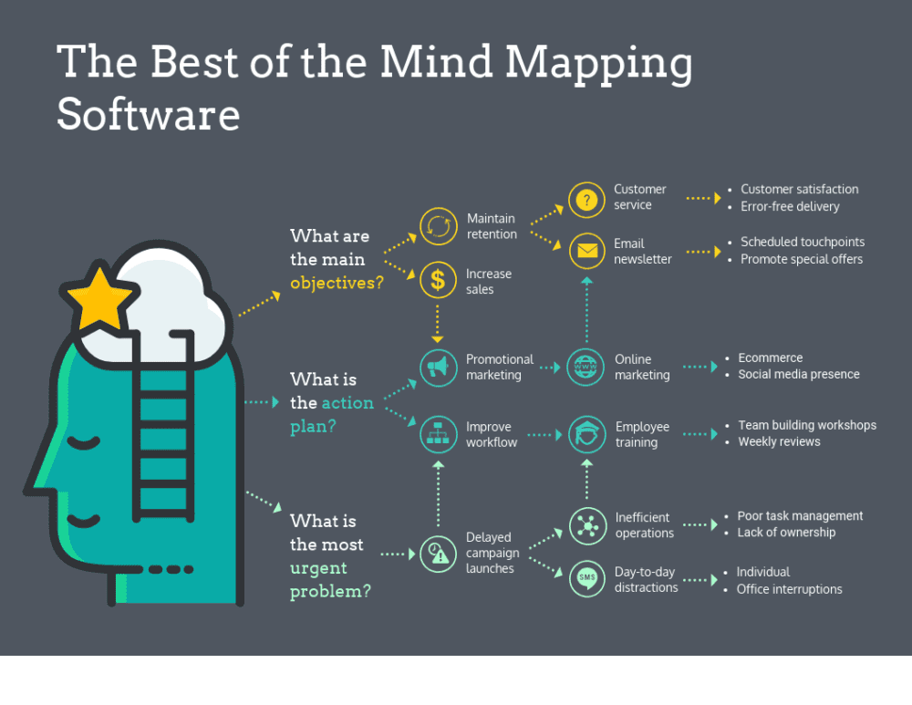 29 Free & Top Mind Mapping Software - Compare Reviews, Features
