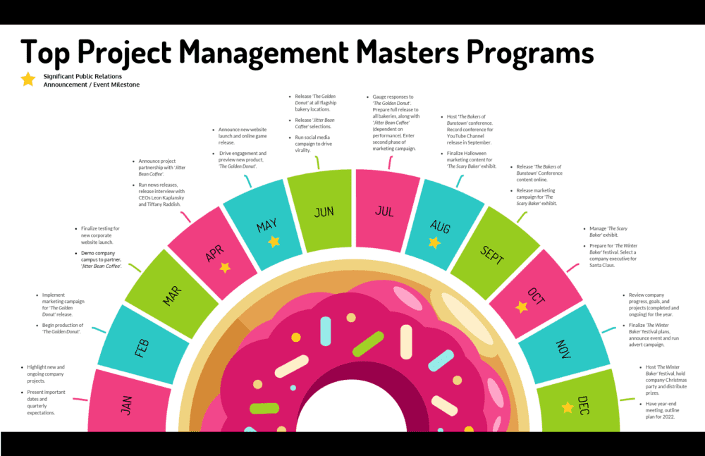 Top Project Management Masters Programs