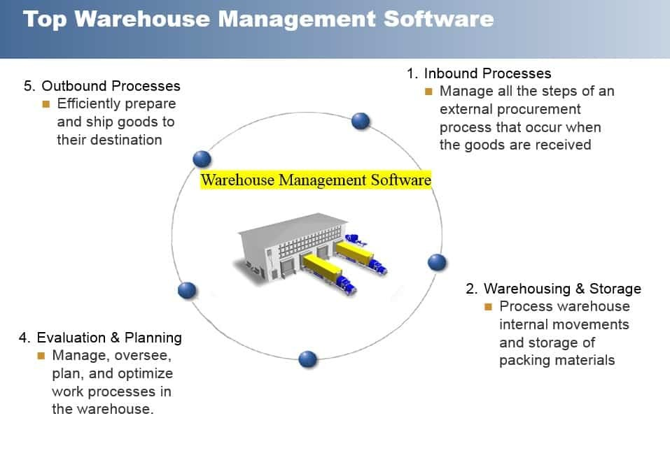 Top 15 Warehouse Management Software - Compare Reviews