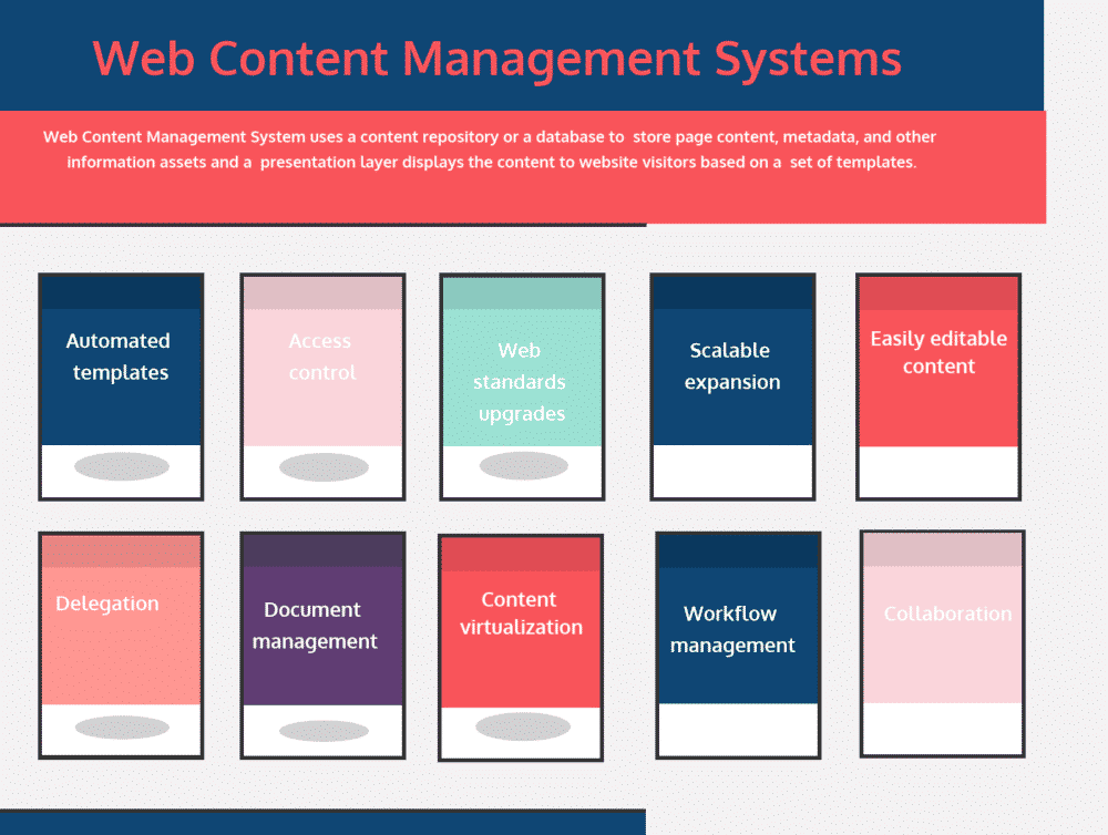 Top 18 Web Content Management Systems - Compare Reviews