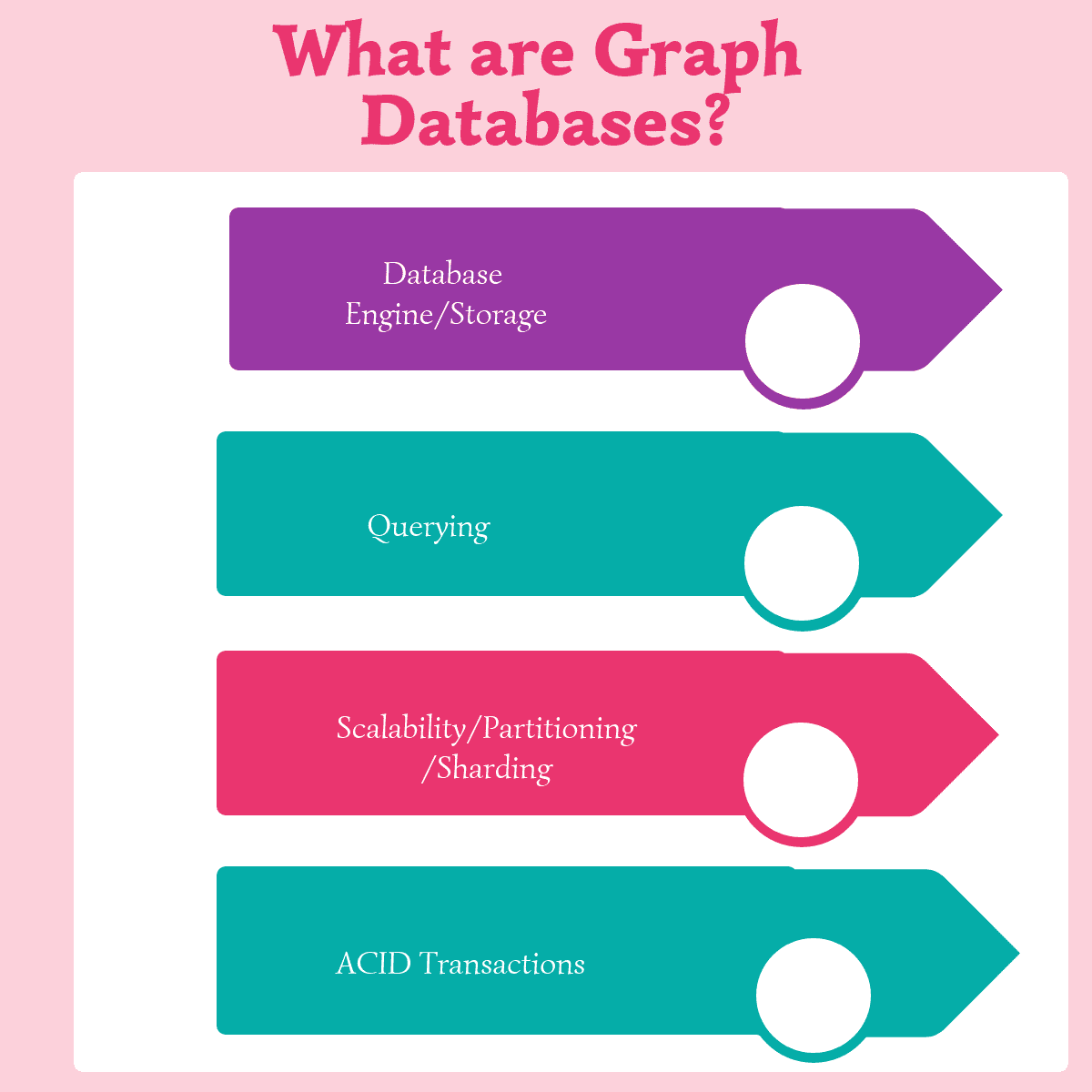 What are Graph Databases