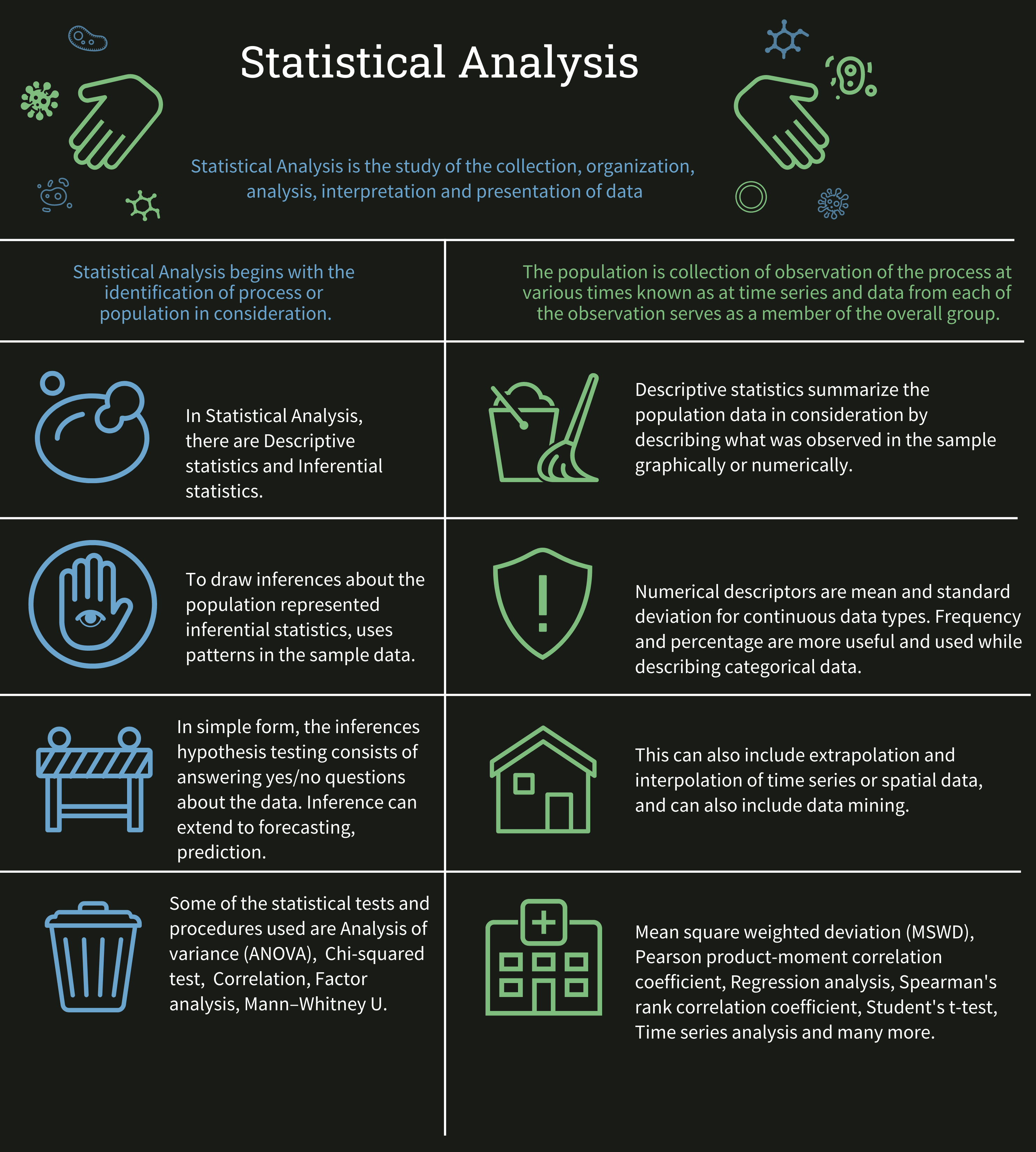 What is Statistical Analysis