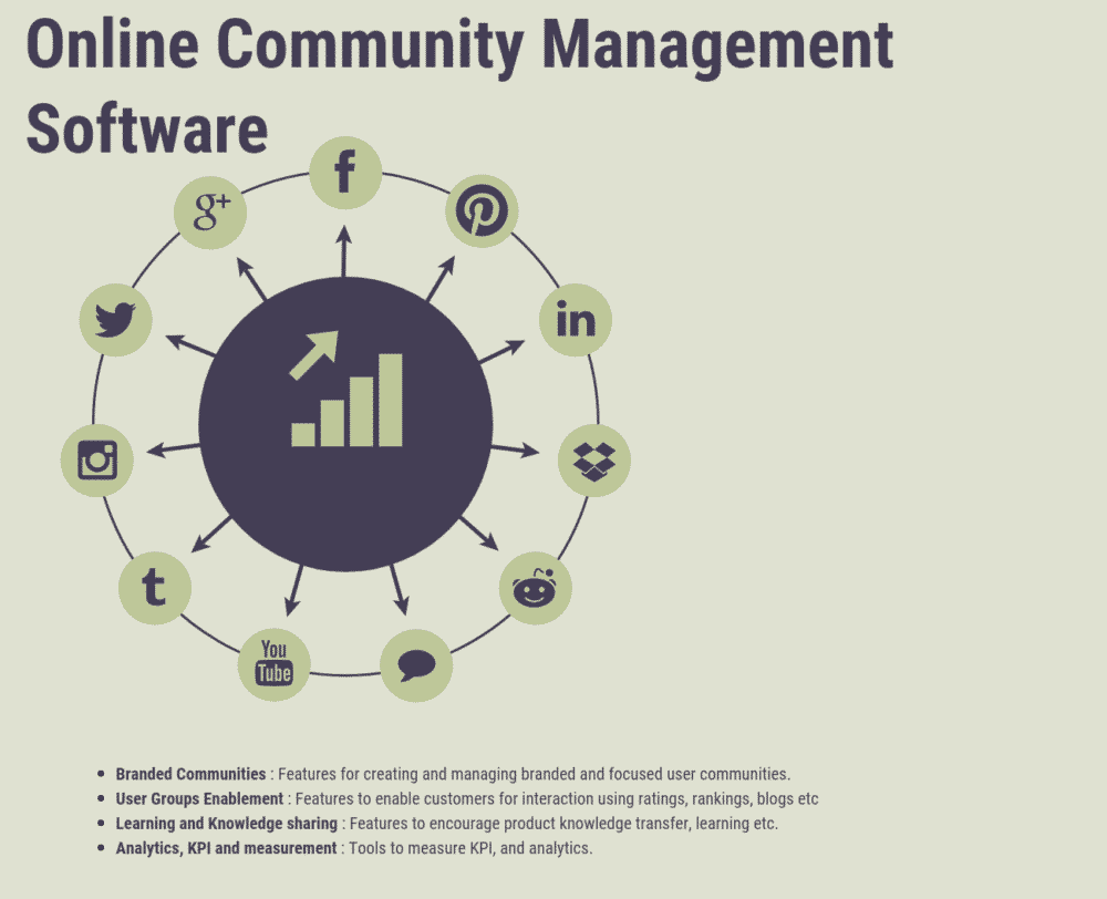 Online Community Management Software