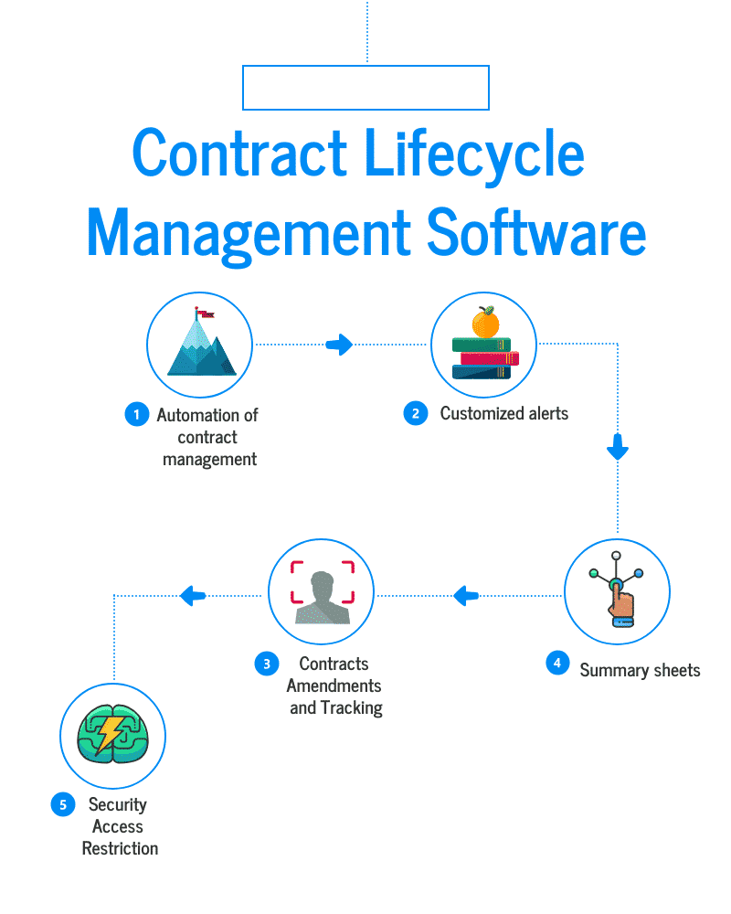 Top 35 Contract Lifecycle Management Software in 2020 - Reviews, Features,  Pricing, Comparison - PAT RESEARCH: B2B Reviews, Buying Guides & Best  Practices