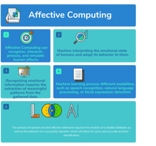What is Affective computing Top 15 Affective computing Companies