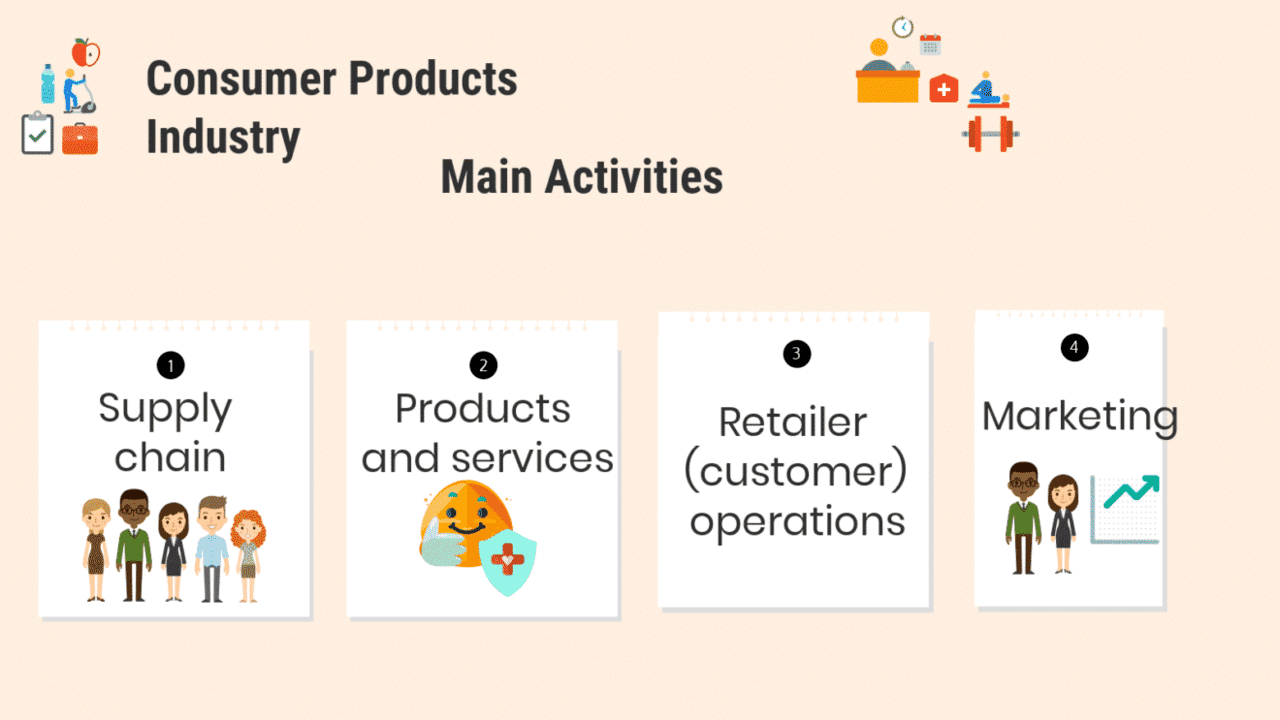 How to Select the Best Software for Consumer Products Industry