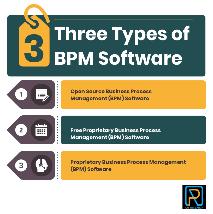 Three Types of Business Process Management (BPM) Software