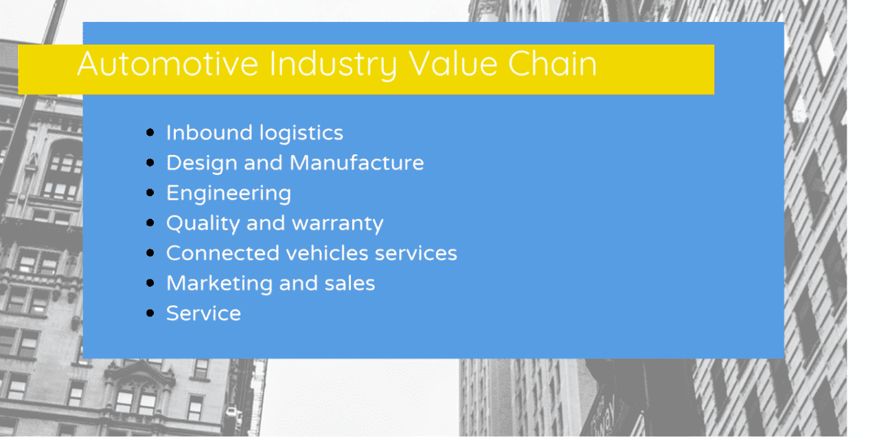 What are the Automotive Industry Value Chain