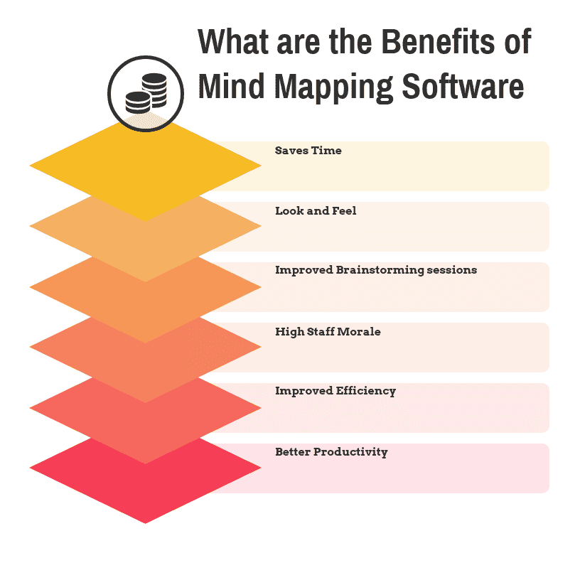 What are the Benefits of Mind Mapping Software