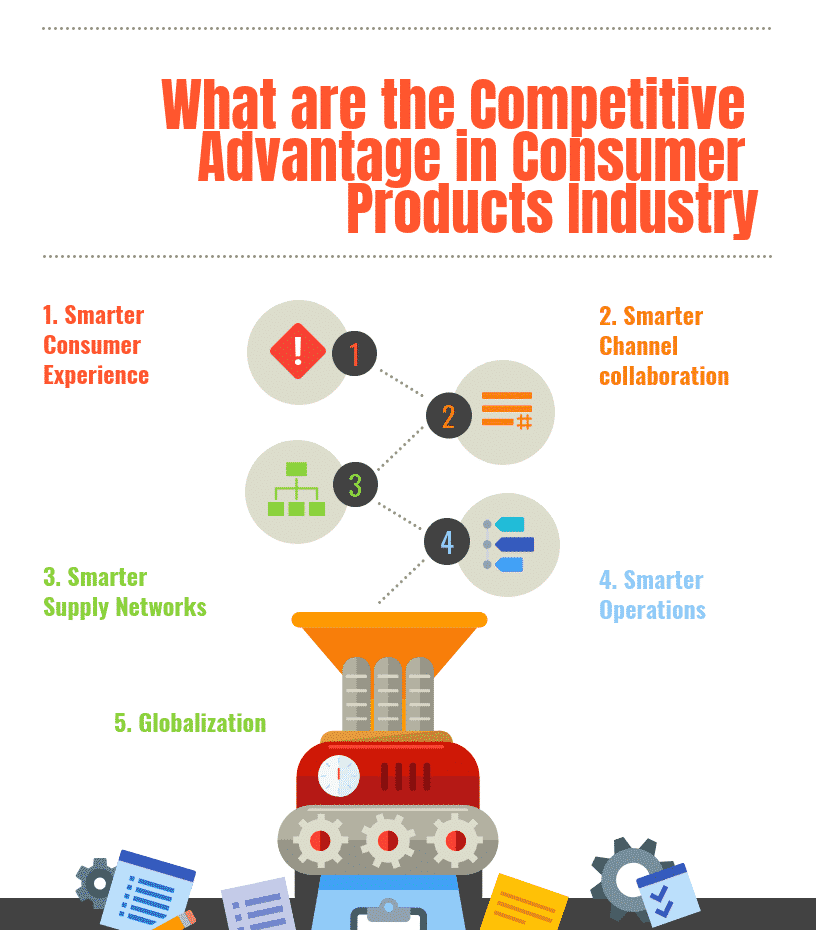 What are the Competitive Advantage in Consumer Products Industry