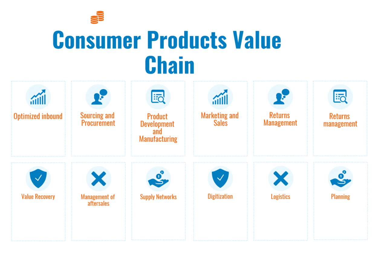 What are the Consumer Products Value Chain